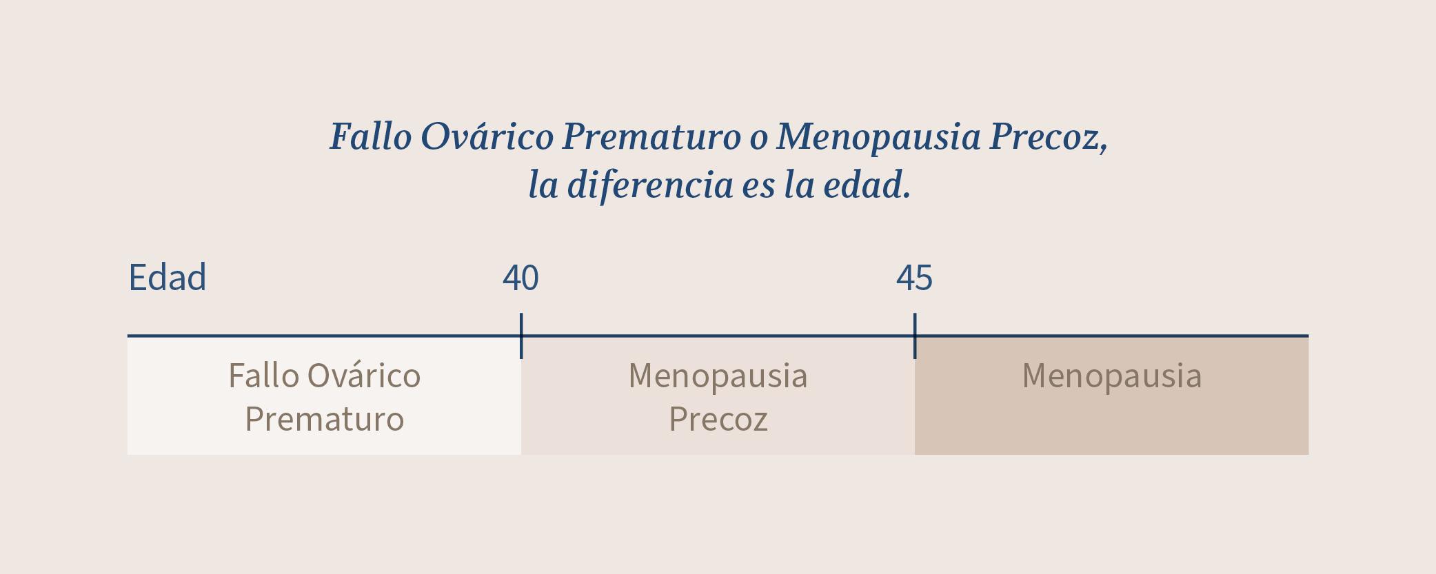 Edades que establecen la diferencia entre Fallo Ovárico Prematuro y Menopausia Precoz